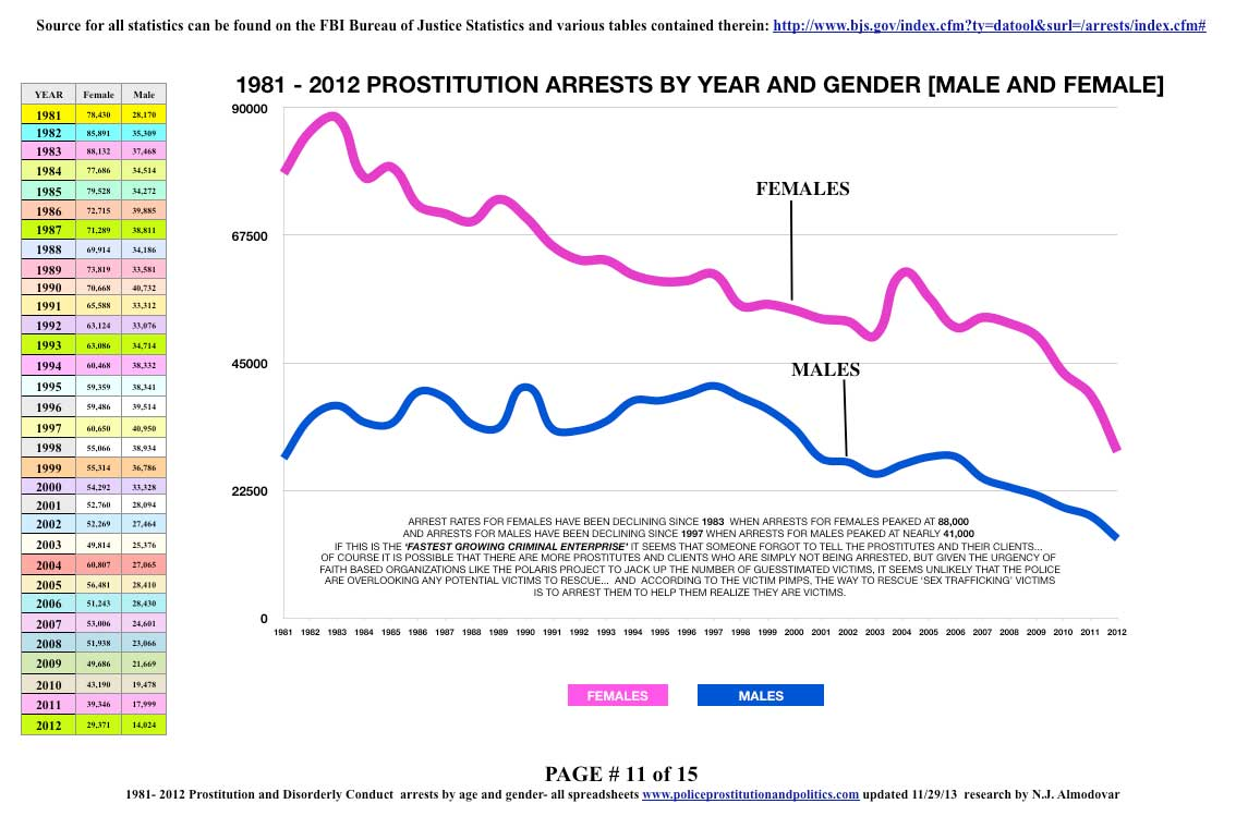 graph of prostitution arrests all