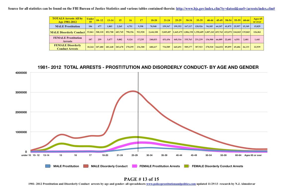 arrests graph all age and gender